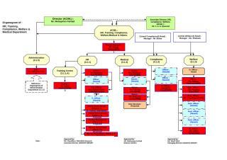 HRD-Organogram.xls