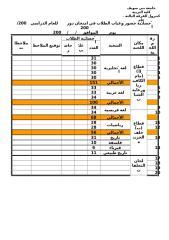 إحصائية حضور وغياب الطلاب في امتحان دور         للعام الدراسي    200.doc